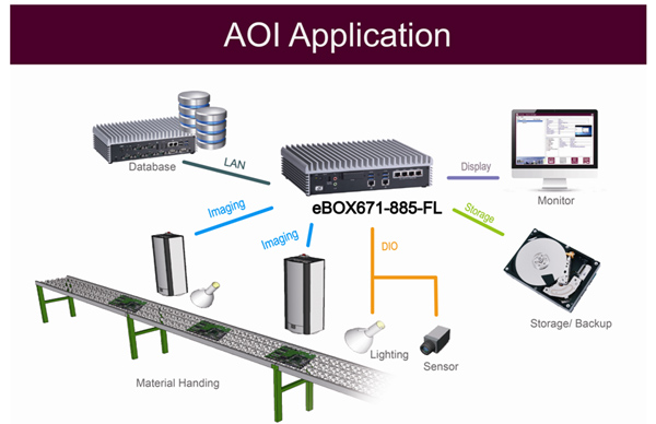 Automated Optical Inspection (AOI) Application