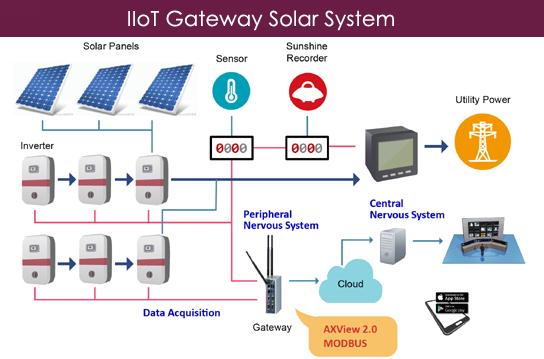 IIOT Gateway Solar System