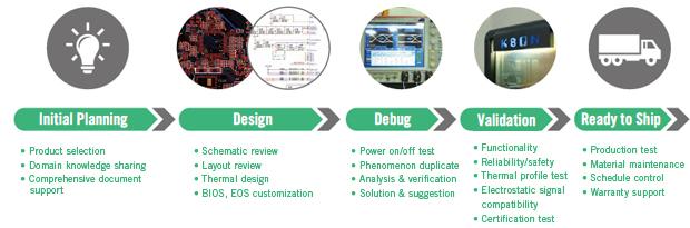 Design Assistance Service
