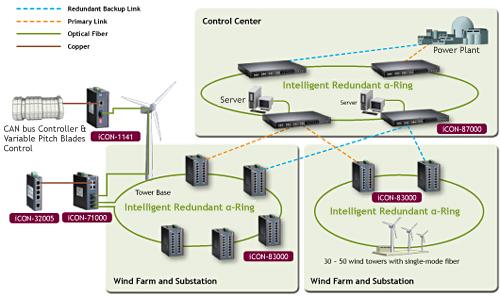 艾讯 工业电脑产品之领导设计者暨制造商- 电力系统