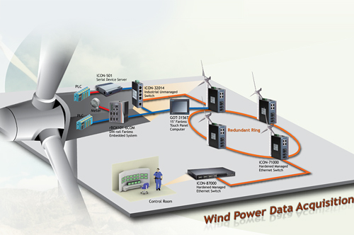 Wind Power Data Acquisition