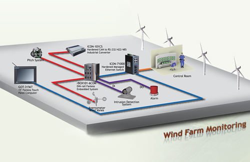 Wind Farm Monitoring