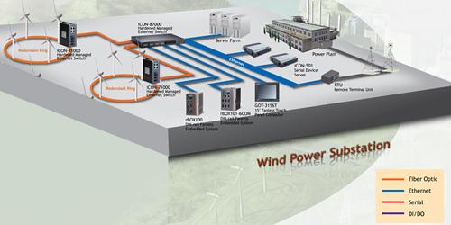 Power Utility