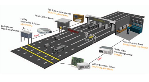 Vehicle Detection System