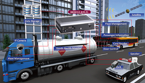 Fleet Management and Surveillance System in Vehicle