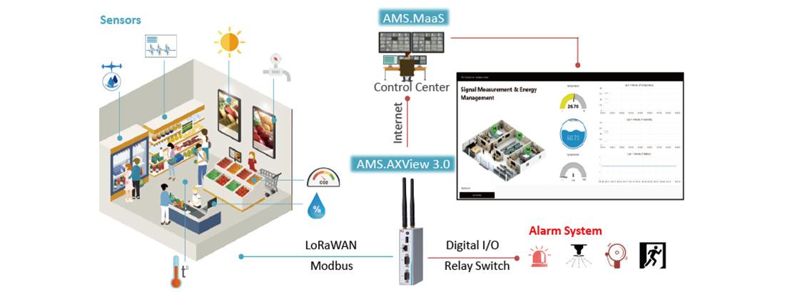 AMS- Smart Retail