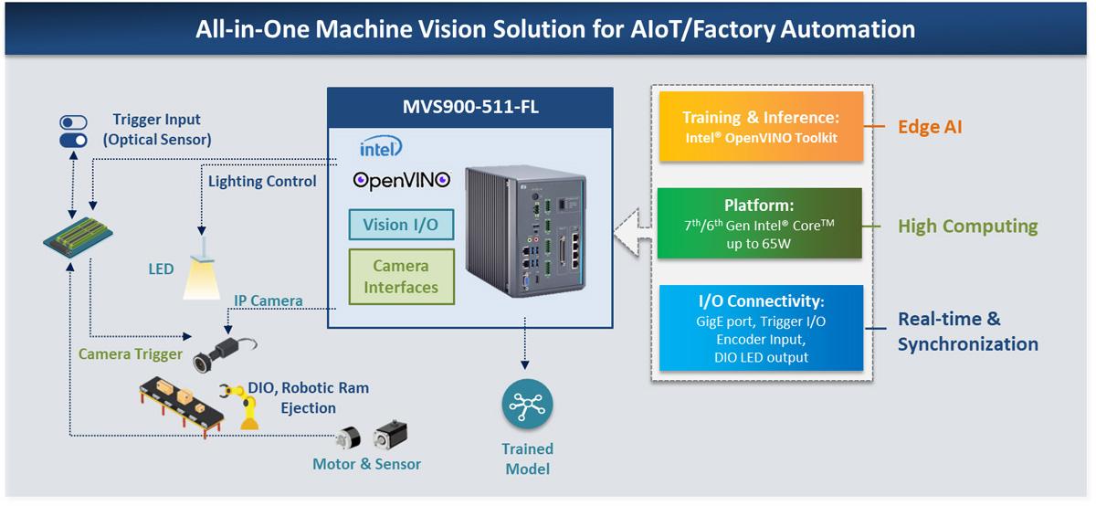 MVS900-511-FL
