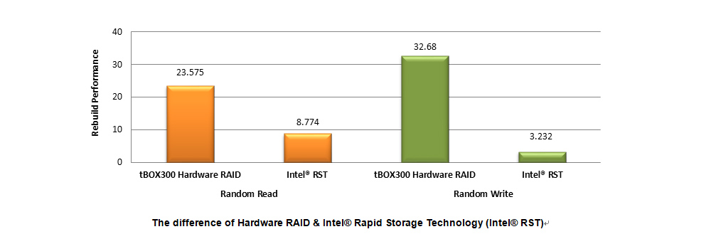 The difference of Hardware RAID & Intel® Rapid Storage Technology (Intel® RST)