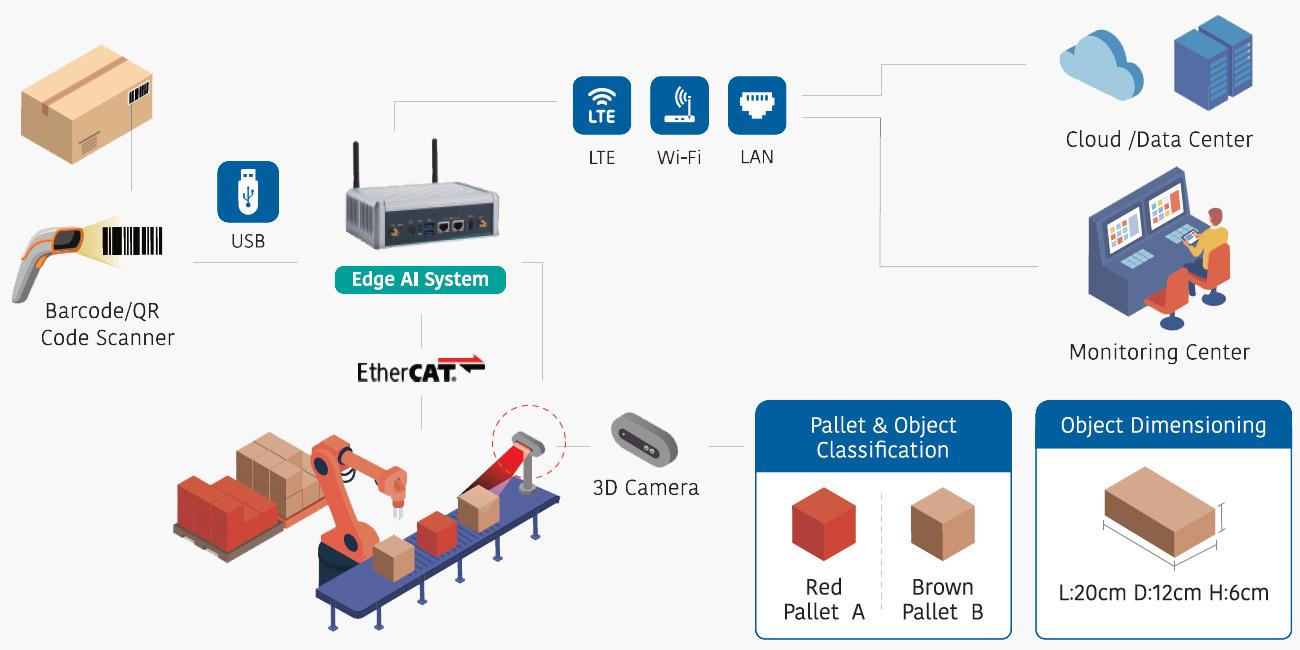 Smart City Survelliance AIE800-904-FL