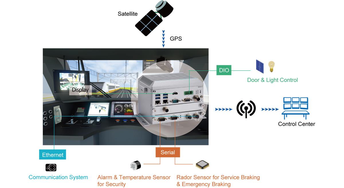 tBOX510-518-FL- Aplicaciones de interfaz de máquina de controlador