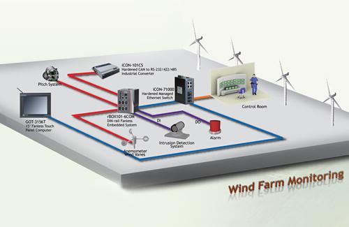 Wind Farm Monitoring